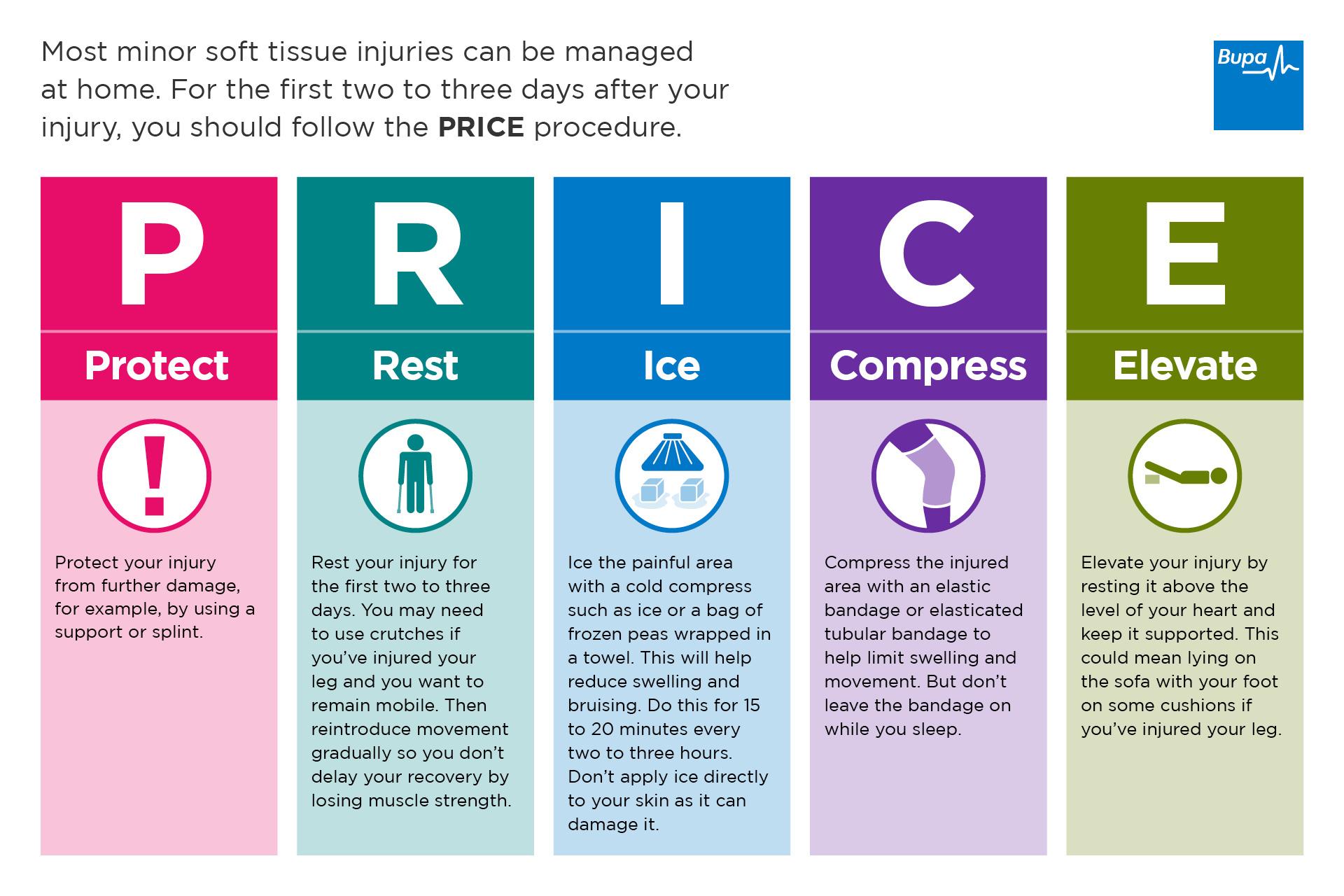 Acute Sports Injury Treatment Using P R C E Principle