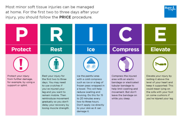 PRICE protection rice ice compression